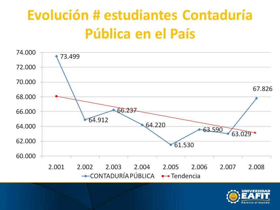 Evolución # estudiantes Contaduría Pública en el País