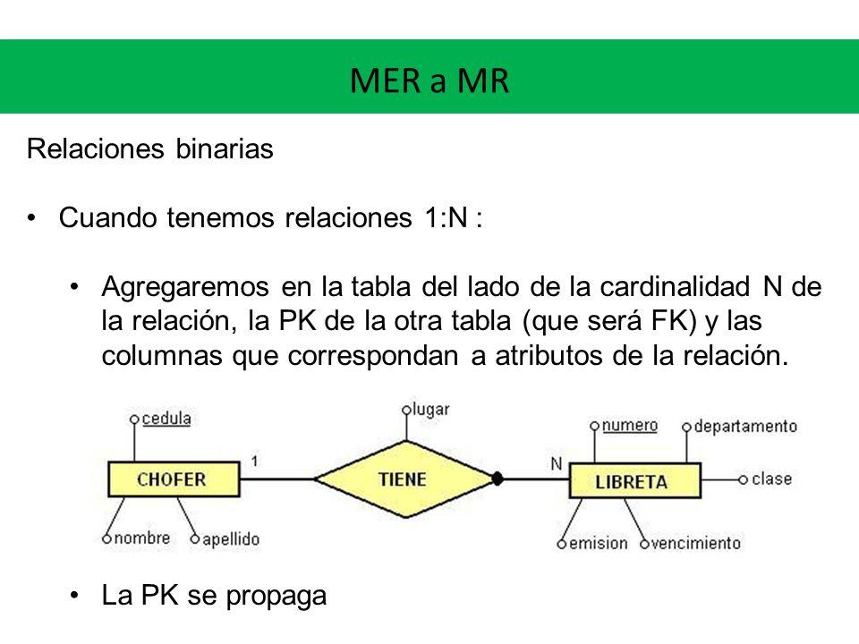 MER a MR Relaciones binarias Cuando tenemos relaciones 1:N :