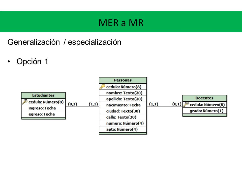 MER a MR Generalización / especialización Opción 1