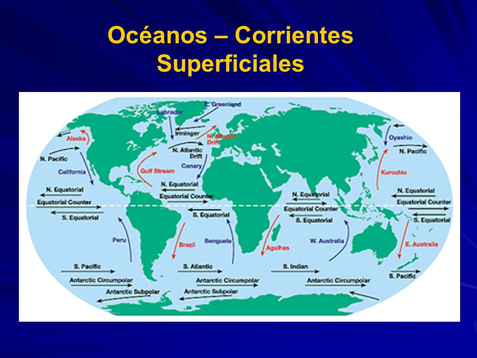 Océanos – Corrientes Superficiales
