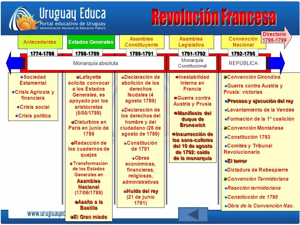 Revolución Francesa Directorio 1795-1799 Antecedentes