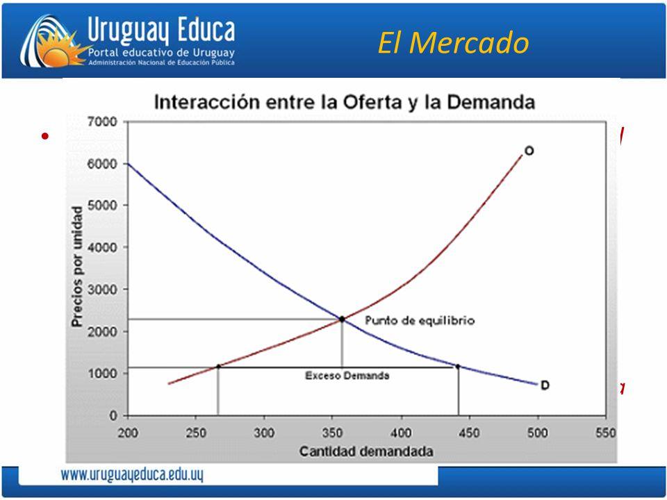 El Mercado El capitalismo se basa en una economía en la cual el mercado predomina.