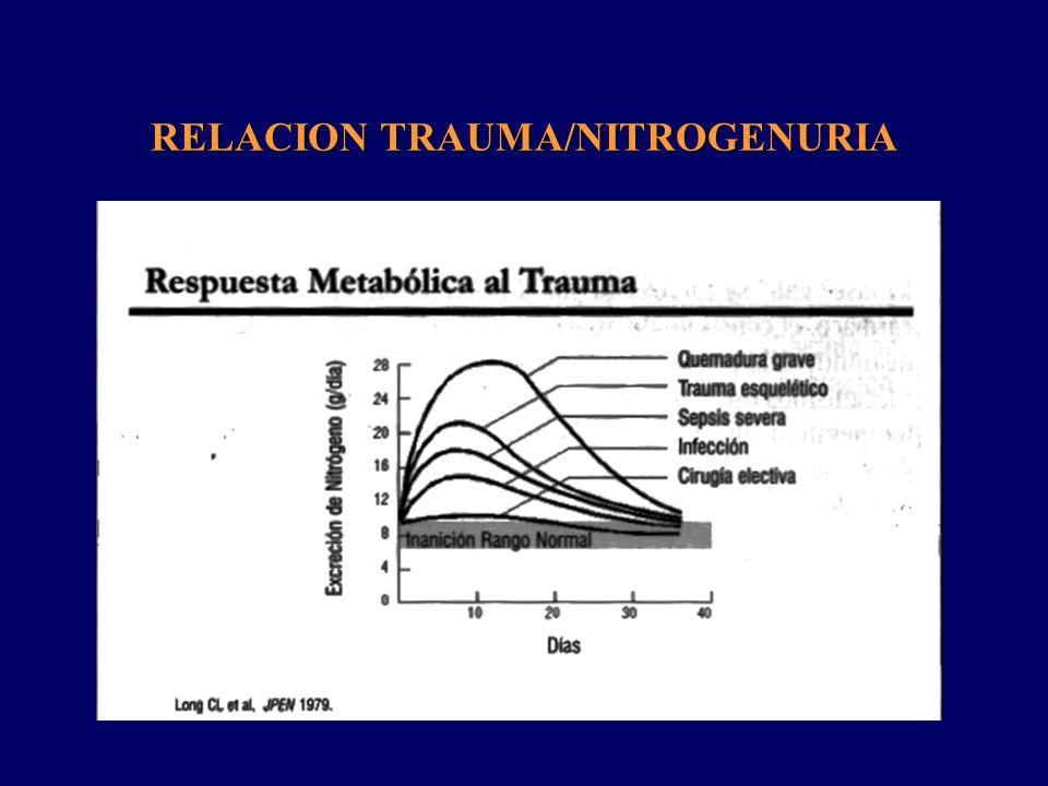 RELACION TRAUMA/NITROGENURIA