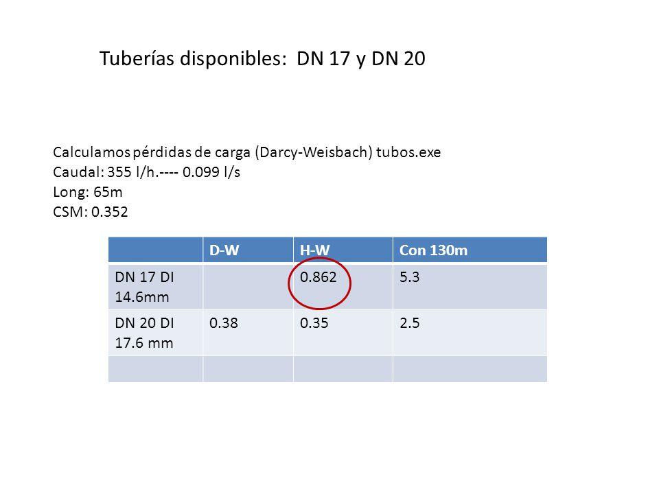 Tuberías disponibles: DN 17 y DN 20