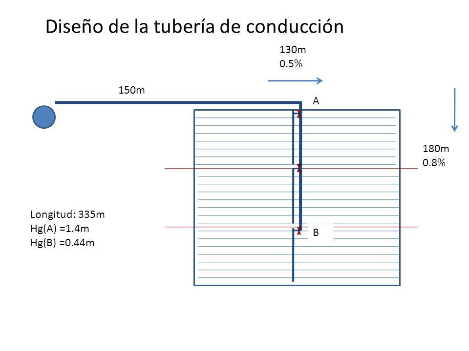 Diseño de la tubería de conducción