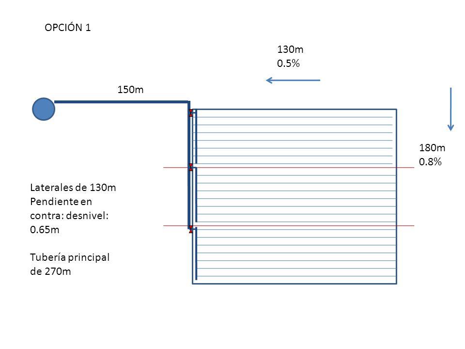 OPCIÓN 1 130m. 0.5% 150m. 180m. 0.8% Laterales de 130m. Pendiente en contra: desnivel: 0.65m.