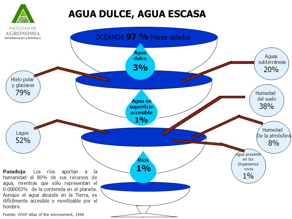 Agua en superficie accesible