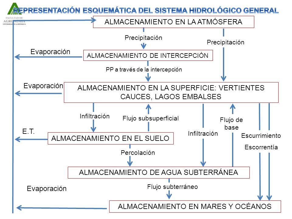 REPRESENTACIÓN ESQUEMÁTICA DEL SISTEMA HIDROLÓGICO GENERAL
