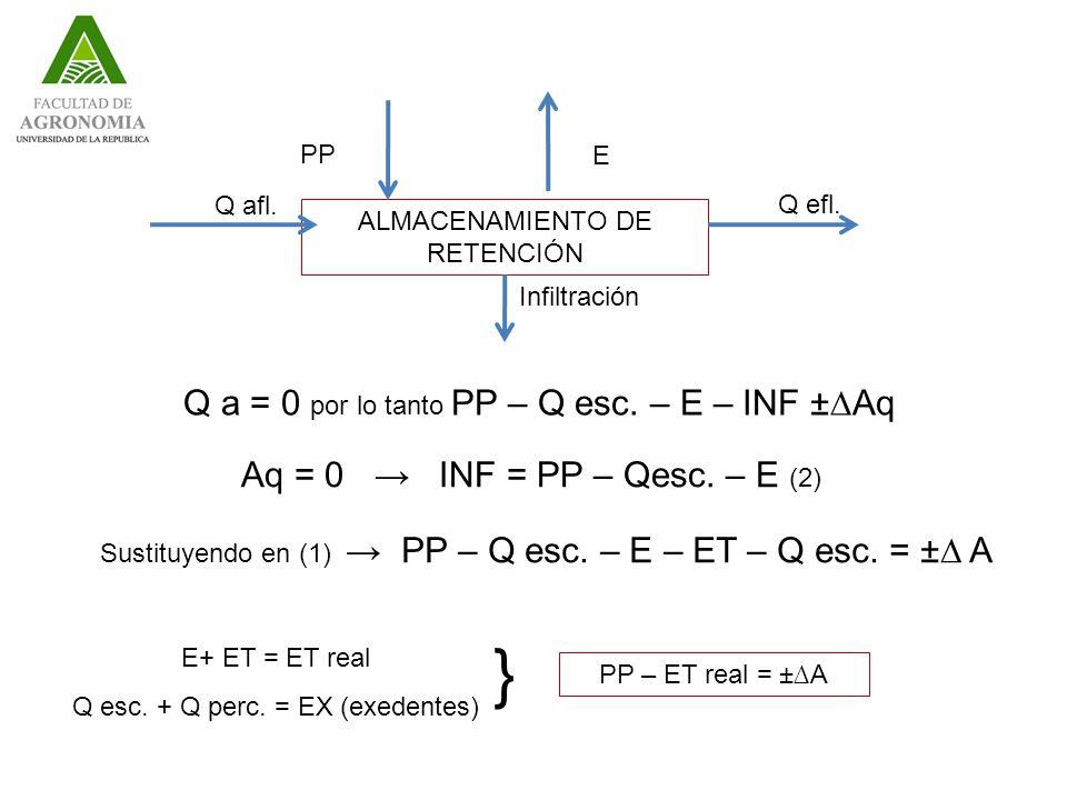 } Q a = 0 por lo tanto PP – Q esc. – E – INF ±∆Aq