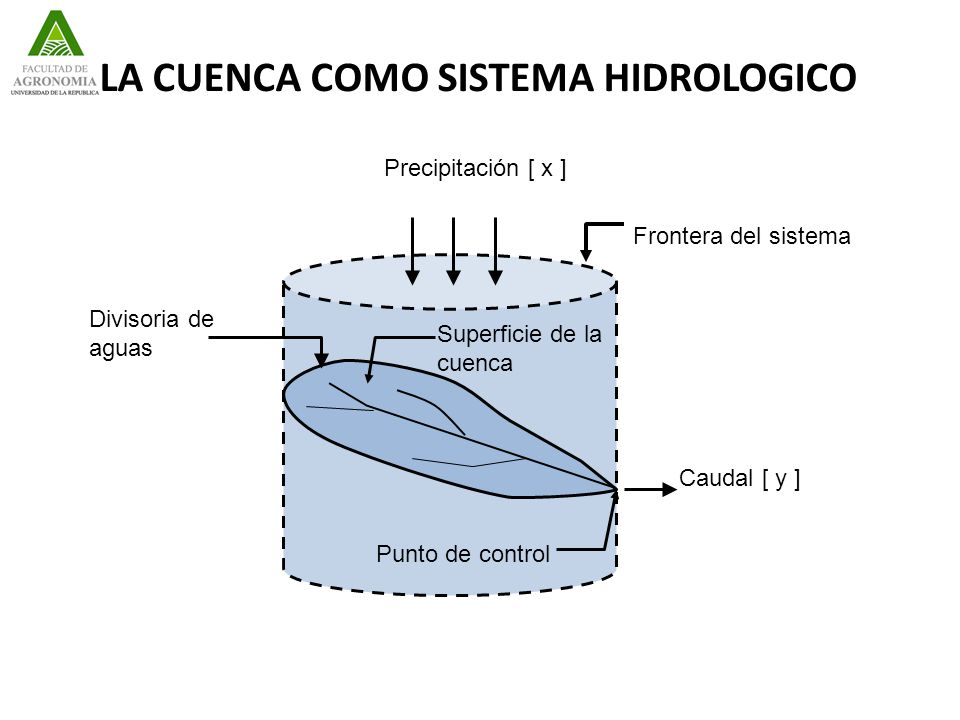 LA CUENCA COMO SISTEMA HIDROLOGICO