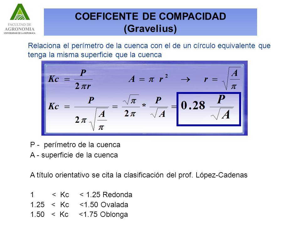 COEFICENTE DE COMPACIDAD (Gravelius)