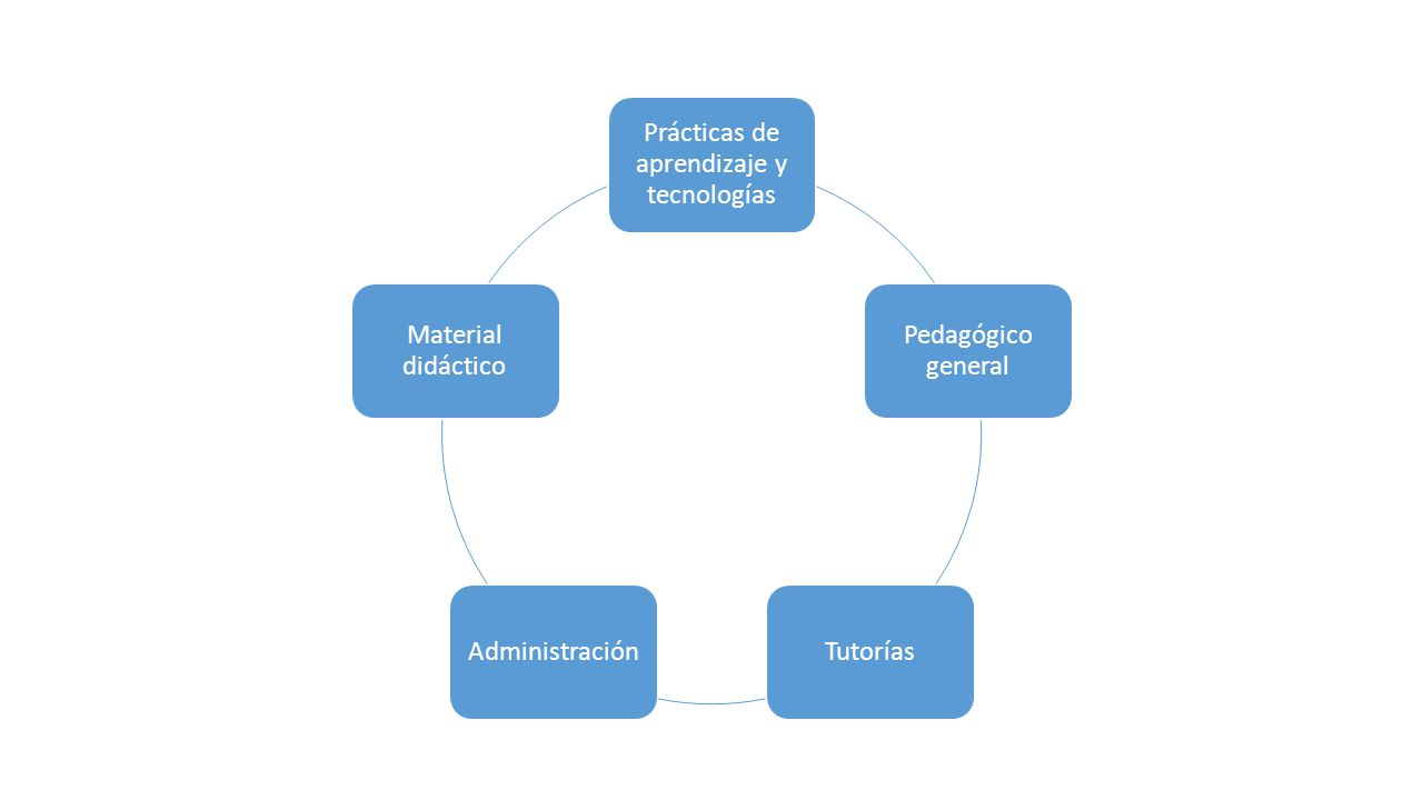 Prácticas de aprendizaje y tecnologías