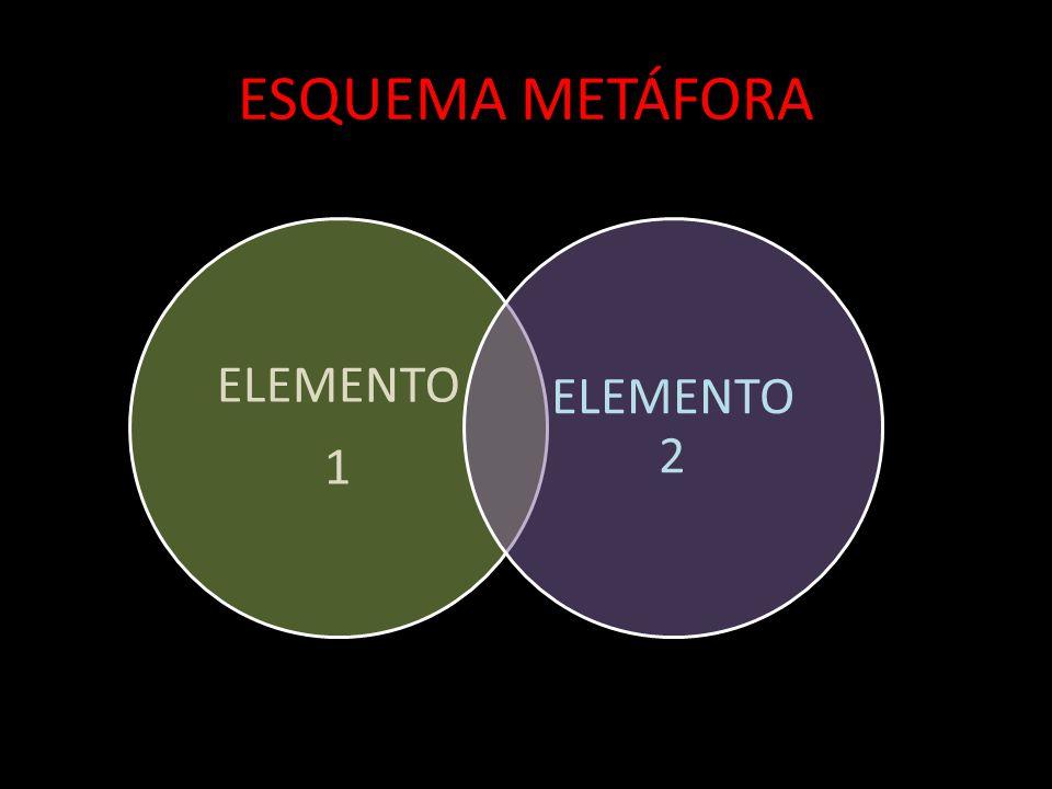 ESQUEMA METÁFORA ELEMENTO 1 ELEMENTO 2