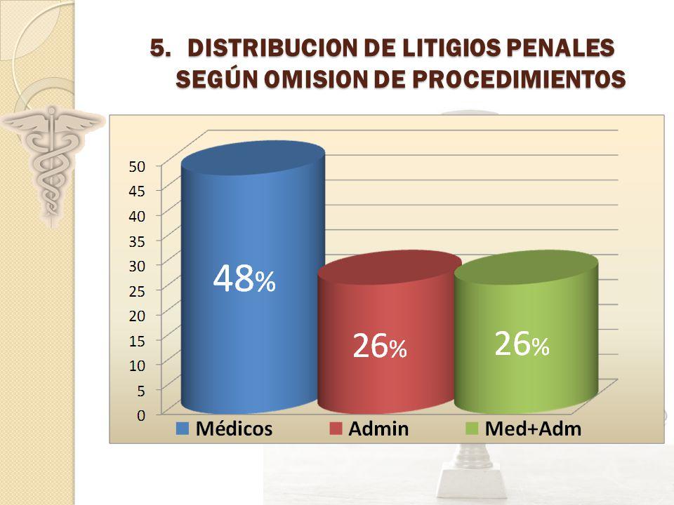 DISTRIBUCION DE LITIGIOS PENALES SEGÚN OMISION DE PROCEDIMIENTOS