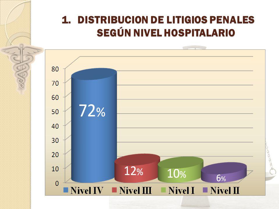 DISTRIBUCION DE LITIGIOS PENALES SEGÚN NIVEL HOSPITALARIO