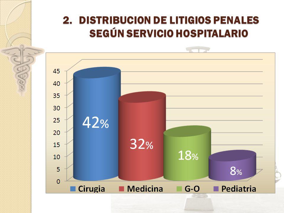 DISTRIBUCION DE LITIGIOS PENALES SEGÚN SERVICIO HOSPITALARIO