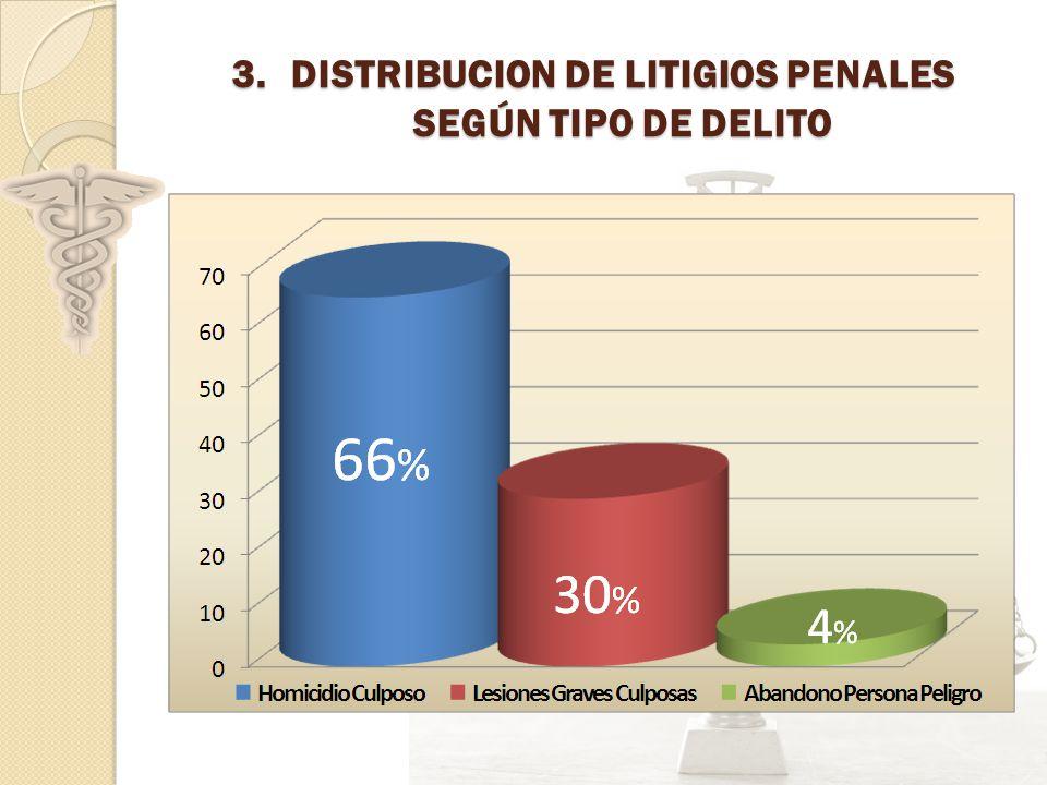 DISTRIBUCION DE LITIGIOS PENALES SEGÚN TIPO DE DELITO