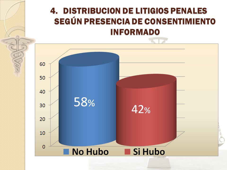 DISTRIBUCION DE LITIGIOS PENALES SEGÚN PRESENCIA DE CONSENTIMIENTO INFORMADO
