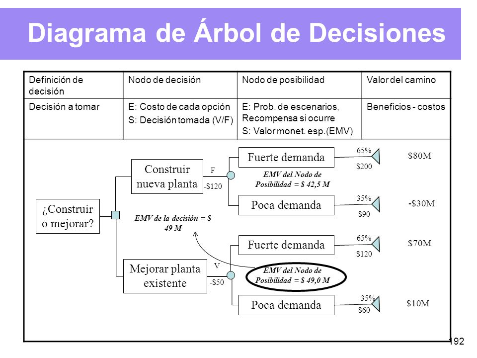 Diagrama de Árbol de Decisiones