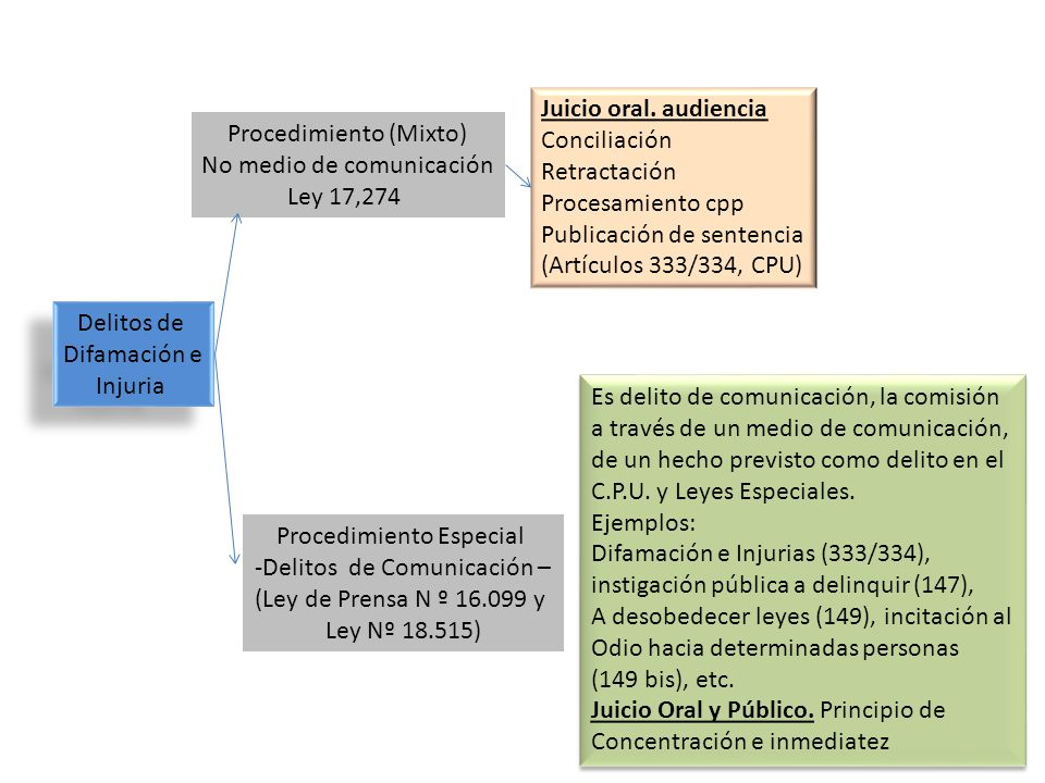 Publicación de sentencia (Artículos 333/334, CPU)