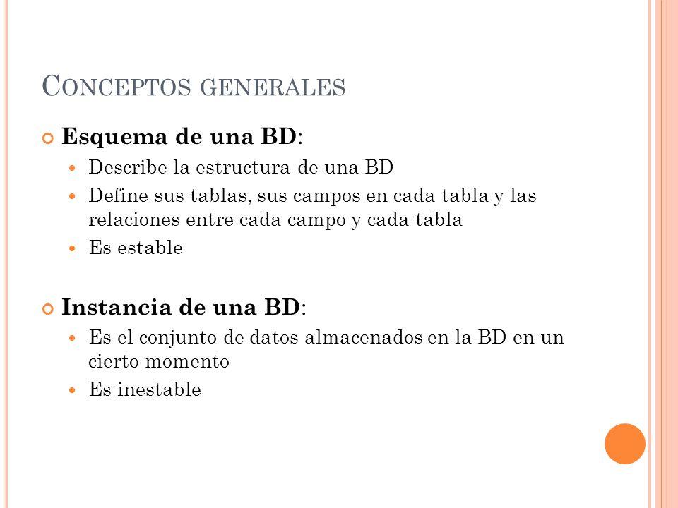 Conceptos generales Esquema de una BD: Instancia de una BD: