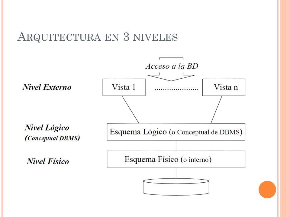 Arquitectura en 3 niveles