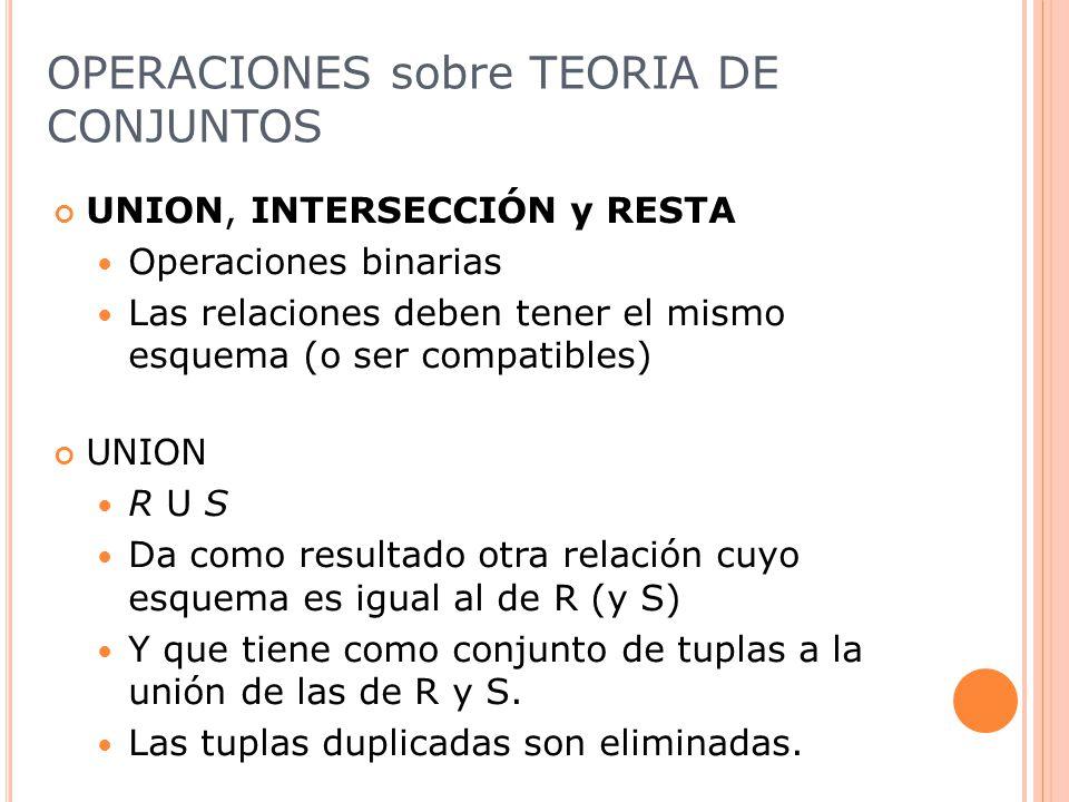 OPERACIONES sobre TEORIA DE CONJUNTOS
