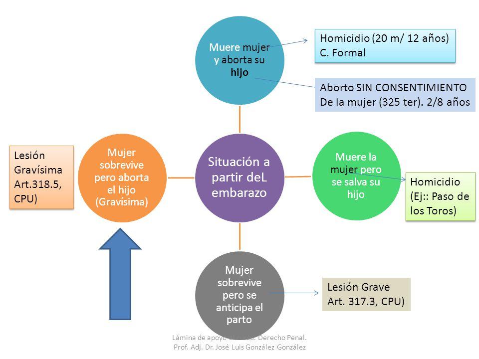 Aborto SIN CONSENTIMIENTO De la mujer (325 ter). 2/8 años