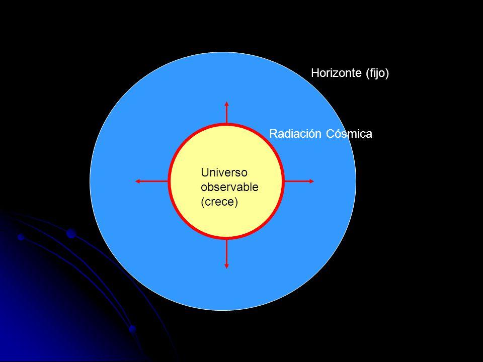 Horizonte (fijo) Radiación Cósmica Universo observable (crece)