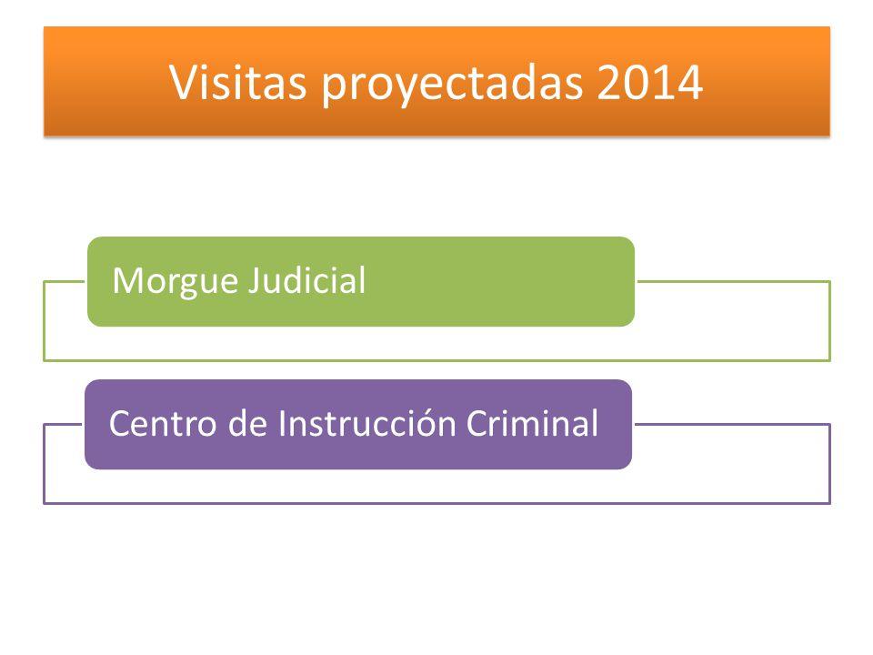 Visitas proyectadas 2014 Morgue Judicial
