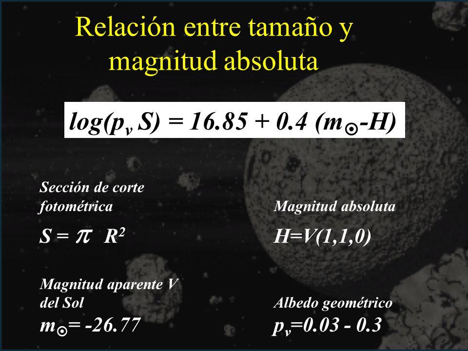 Relación entre tamaño y magnitud absoluta