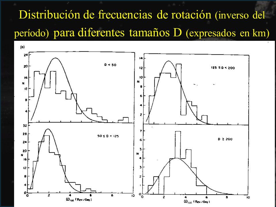 Distribución de frecuencias de rotación (inverso del período) para diferentes tamaños D (expresados en km)