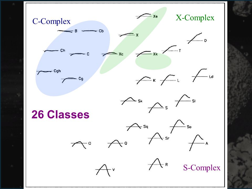 X-Complex C-Complex 26 Classes S-Complex