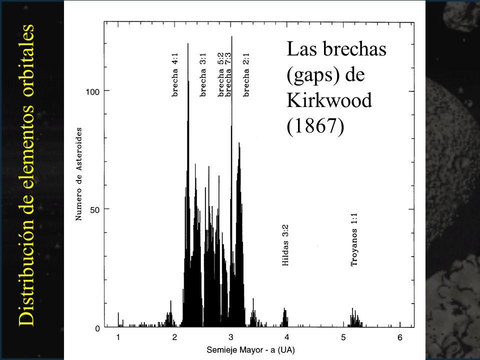 Distribución de elementos orbitales