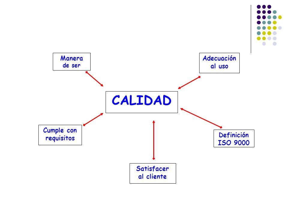 CALIDAD Manera de ser Adecuación al uso Cumple con requisitos