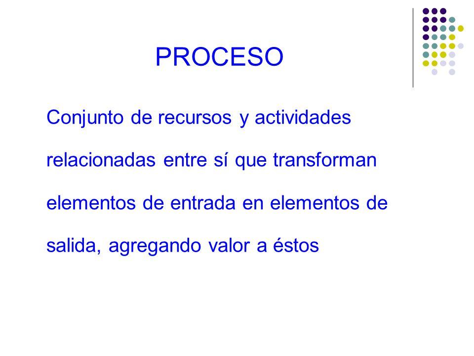 PROCESO Conjunto de recursos y actividades relacionadas entre sí que transforman elementos de entrada en elementos de salida, agregando valor a éstos.