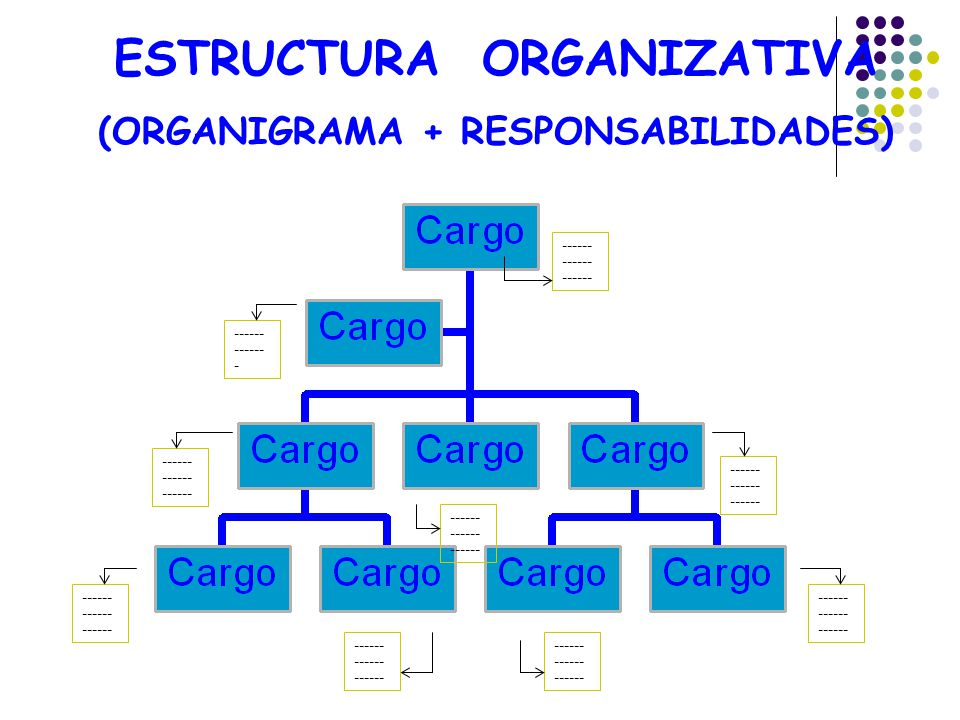 ESTRUCTURA ORGANIZATIVA (ORGANIGRAMA + RESPONSABILIDADES)