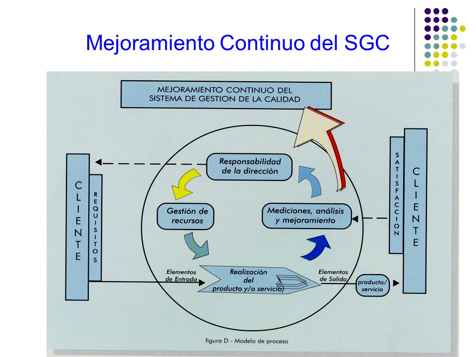 Mejoramiento Continuo del SGC