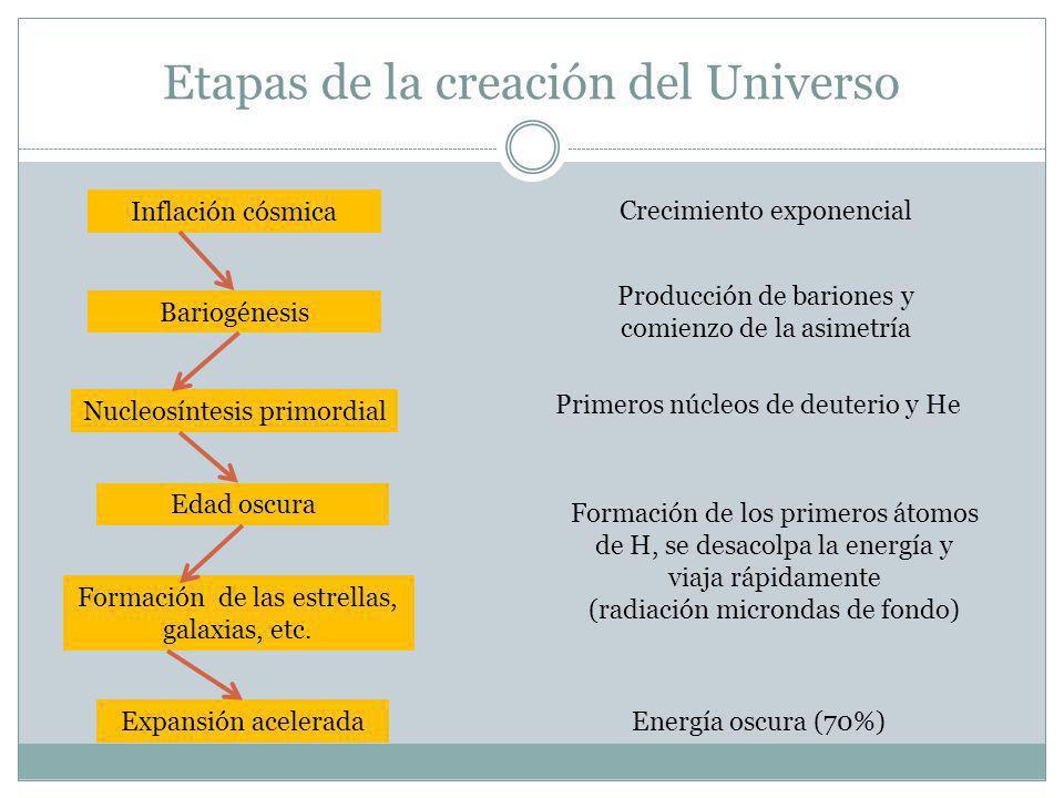 Etapas de la creación del Universo