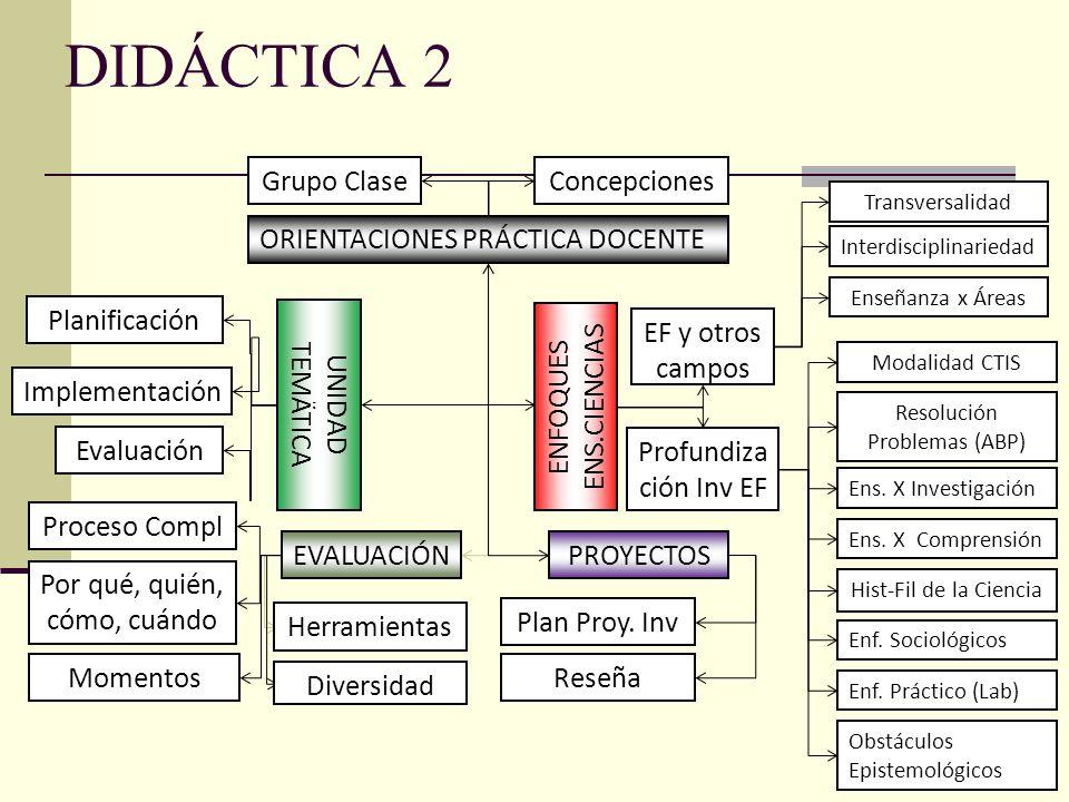 DIDÁCTICA 2 PROYECTOS ORIENTACIONES PRÁCTICA DOCENTE Concepciones