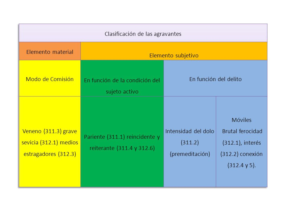 Clasificación de las agravantes Elemento material Elemento subjetivo