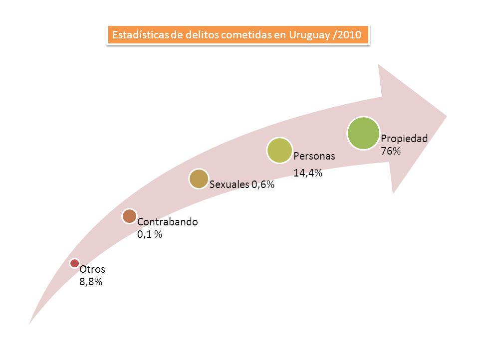 Estadísticas de delitos cometidas en Uruguay /2010
