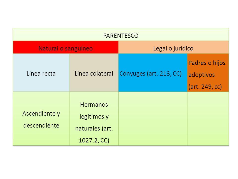 Padres o hijos adoptivos (art. 249, cc)