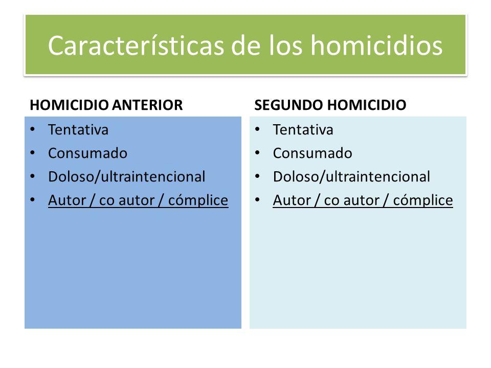 Características de los homicidios
