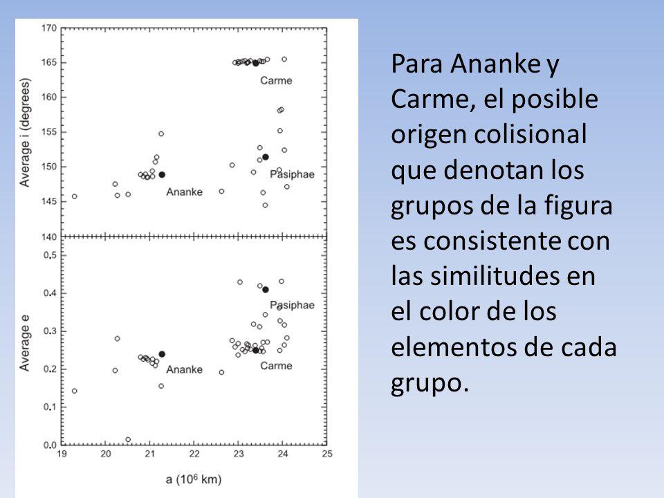 Para Ananke y Carme, el posible origen colisional que denotan los grupos de la figura es consistente con las similitudes en el color de los elementos de cada grupo.
