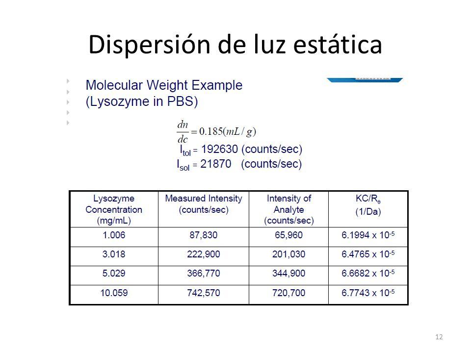 Dispersión de luz estática