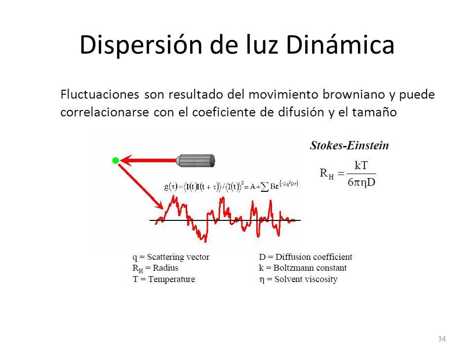 Dispersión de luz Dinámica