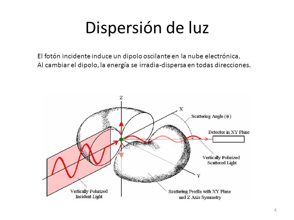 Dispersión de luz El fotón incidente induce un dipolo oscilante en la nube electrónica.