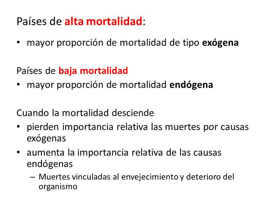 Países de alta mortalidad: