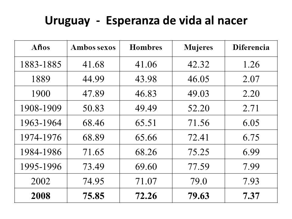 Uruguay - Esperanza de vida al nacer